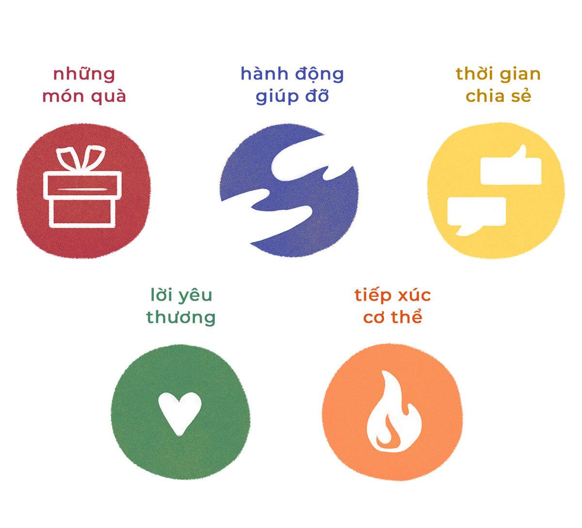 Ebook 5 ngôn ngữ tình yêu dành cho trẻ em